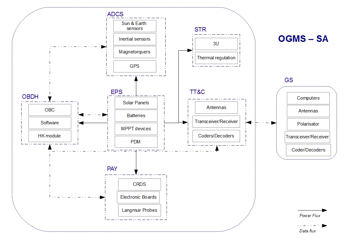 OGMS-SA block diagram